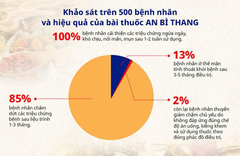 Kết quả khảo sát hiệu quả điều trị bài thuốc An Bì Thang