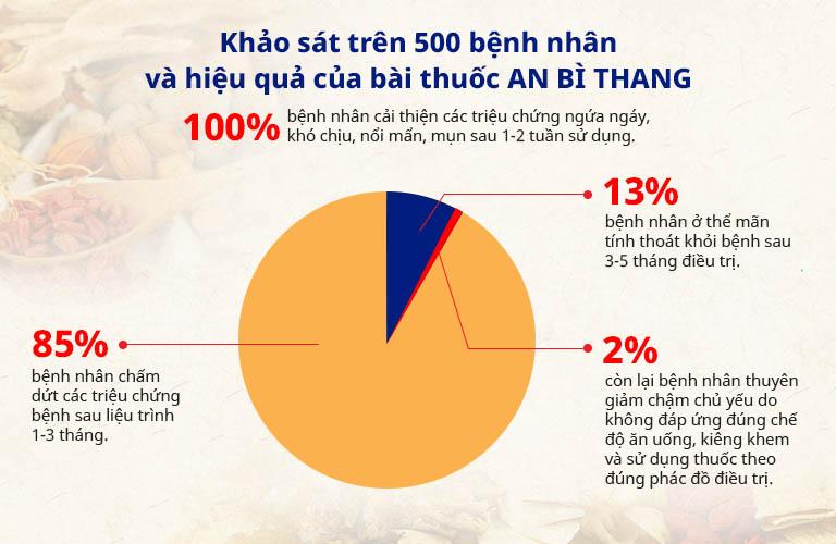Kết quả khảo sát thực tiễn ấn tượng của bài thuốc An Bì Thang
