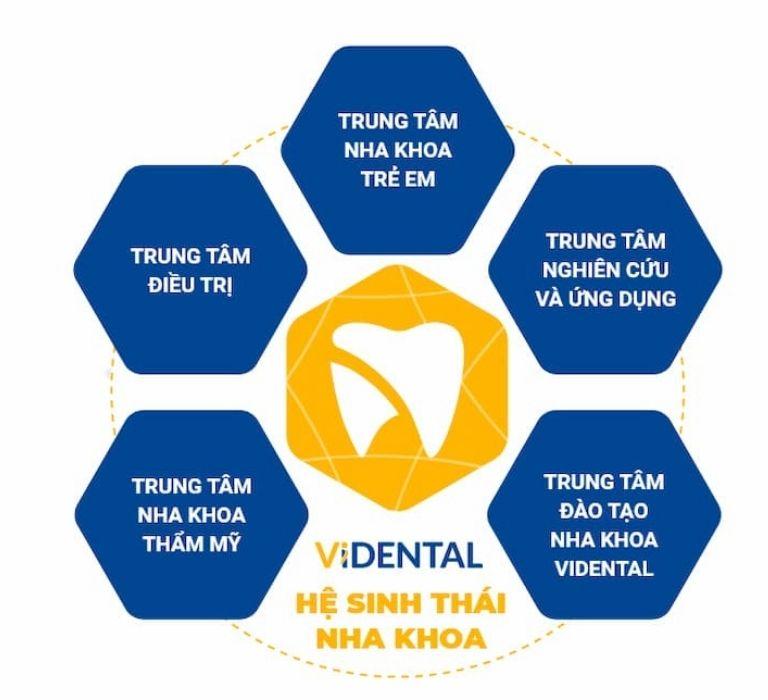 5 trung tâm trực thuộc Hệ sinh thái nha khoa phức hợp đầu tiên tại Việt Nam
