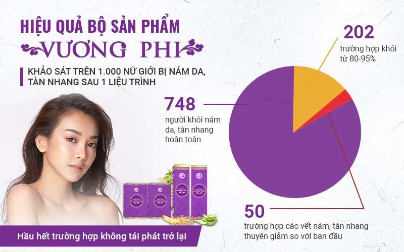 Bộ sản phẩm Vương Phi cho về két quả tích cực sau cuộc khảo sát thực tế